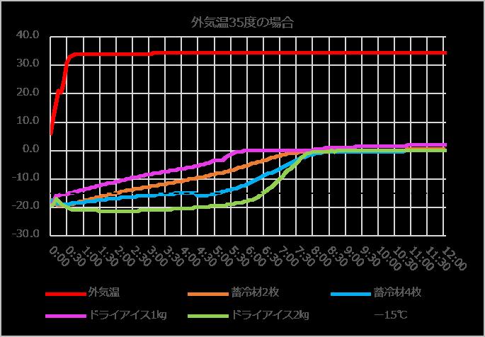 キプクル温度試験(35℃)グラフ