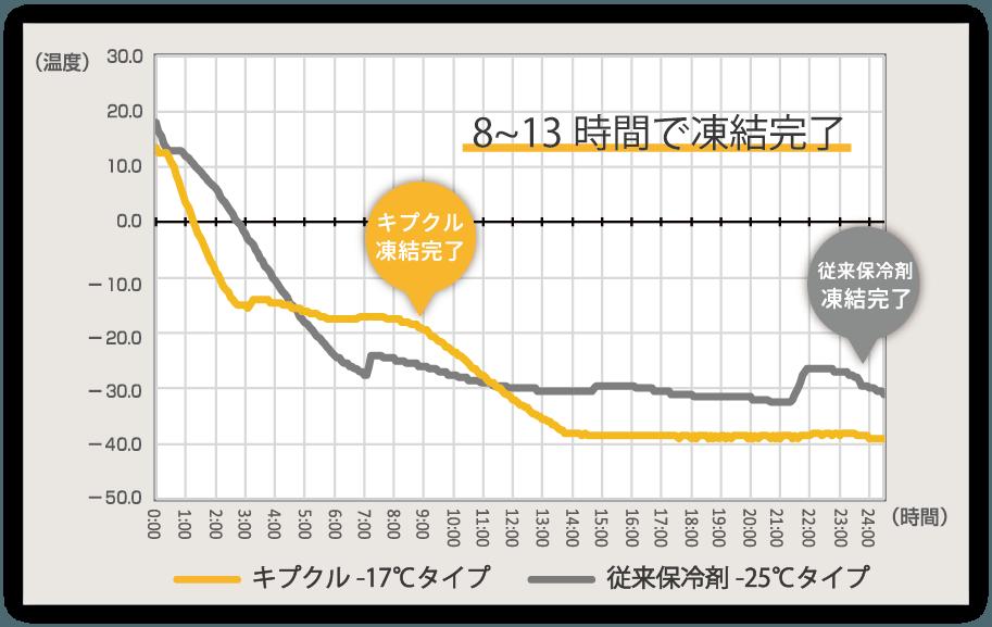 従来品との凍結比較実験グラフ